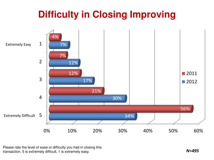difficulty in closing improving n.