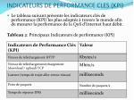 indicateurs de performance cles kpi