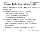 sponsor ballot recirculation results