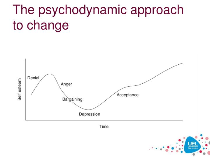 The psychodynamic approach to change