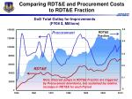 comparing rdt e and procurement costs to rdt e fraction