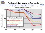 reduced aerospace capacity
