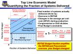 top line economic model quantifying the fraction of systems delivered