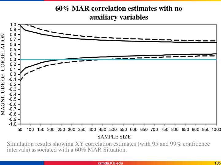 60% MAR correlation estimates with no auxiliary variables