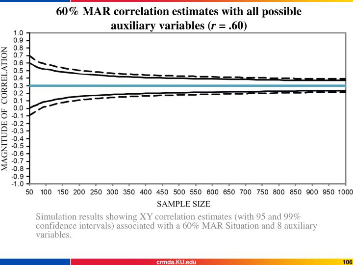 60% MAR correlation estimates with all possible auxiliary variables (