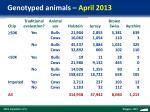 genotyped animals april 2013