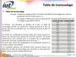 table de transcodage