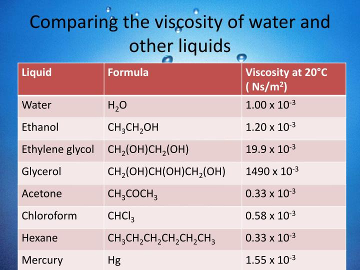 Comparing the viscosity of water and other liquids