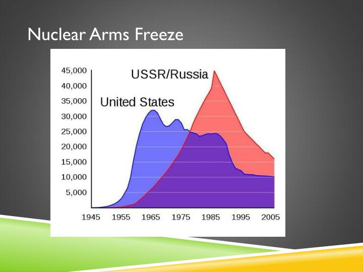 Nuclear Arms Freeze