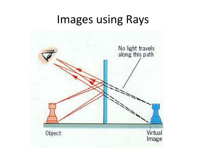 Images using Rays