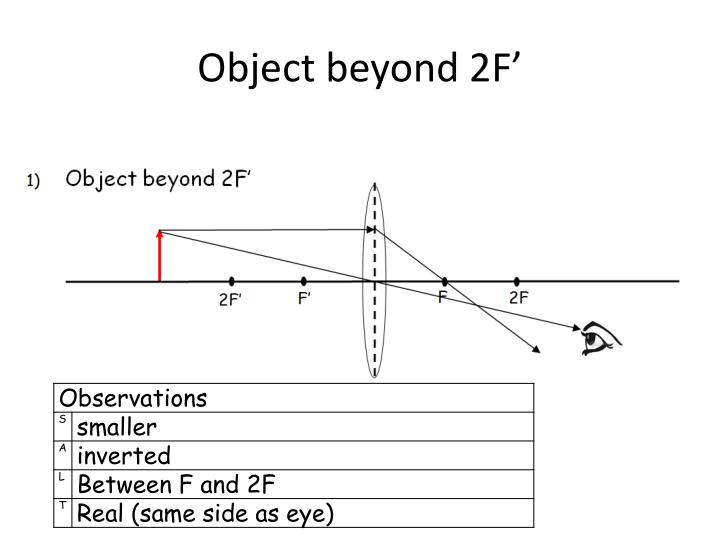 Object beyond 2F'
