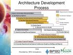 architecture development process