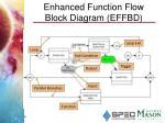 enhanced function flow block diagram effbd