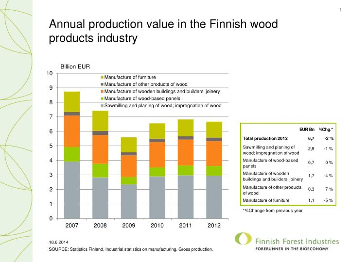 annual production value in the finnish wood products industry n.