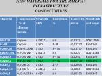 new materials for the railway infrastructure contact wires