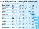 real gdp growth rate change on previous year1