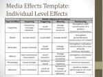 media effects template individual level effects