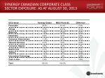 synergy canadian corporate class sector exposure as at august 30 2013
