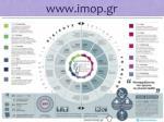 www imop gr