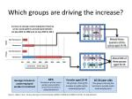 which groups are driving the increase