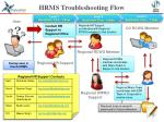 hrms troubleshooting flow
