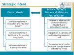 strategic intent