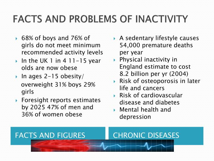 FACTS AND PROBLEMS OF INACTIVITY