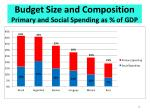 budget size and composition primary and social spending as of gdp