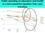 public spending on education and health is a more powerful equalizer than cash transfers