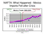 nafta what happened mexico imports fell after crisis