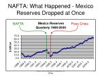 nafta what happened mexico reserves dropped at once