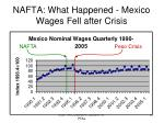 nafta what happened mexico wages fell after crisis