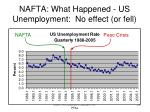 nafta what happened us unemployment no effect or fell