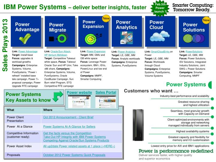 ibm power systems deliver better insights faster n.