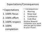 expectations consequences