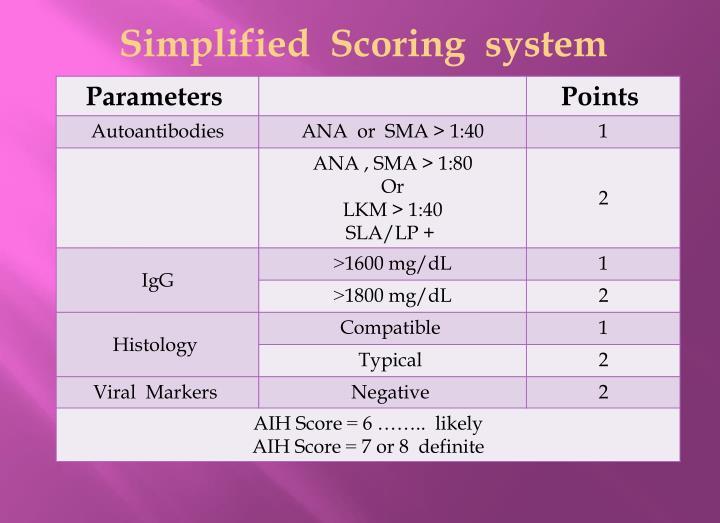 Simplified  Scoring  system
