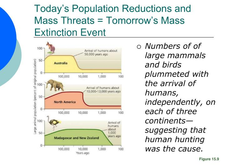 Today's Population Reductions and Mass Threats = Tomorrow's Mass Extinction Event