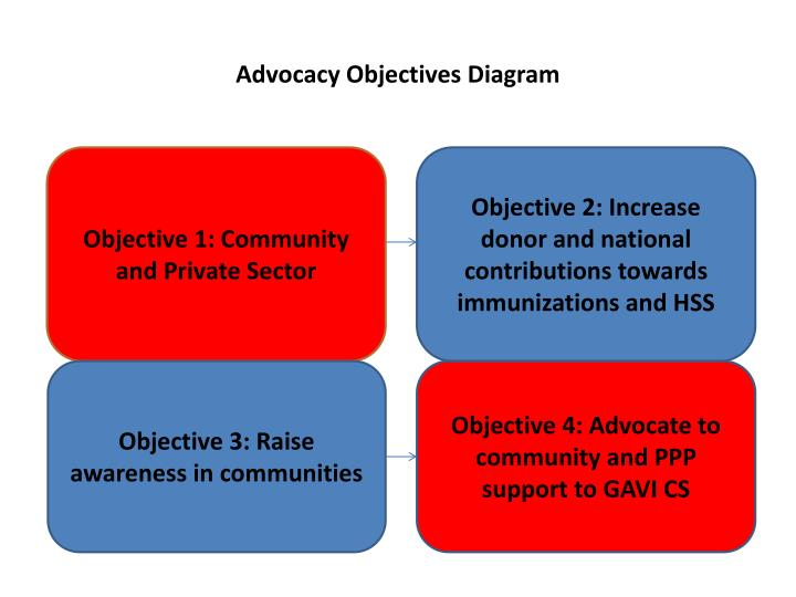 Advocacy Objectives Diagram