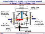 serving double duty to inject li powder at the midplane li swept by sol flow toward lsn