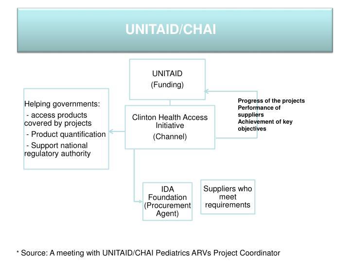 UNITAID/CHAI