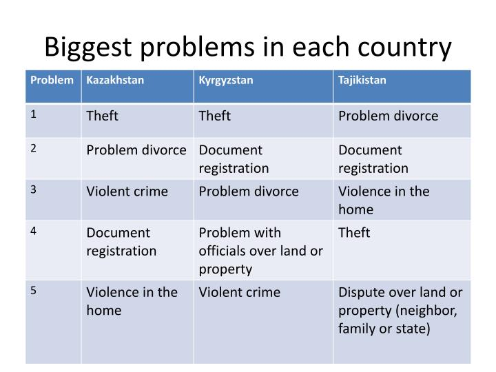Biggest problems in each country