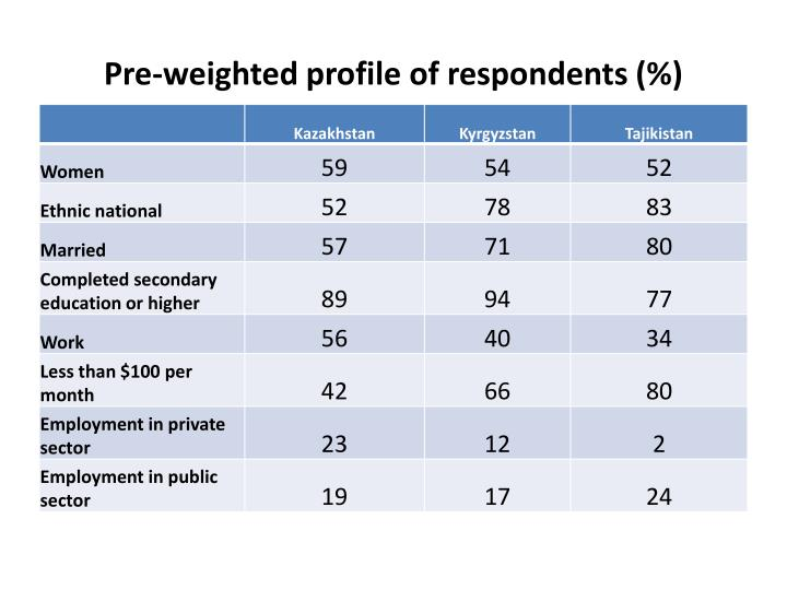 Pre-weighted profile of respondents (%)