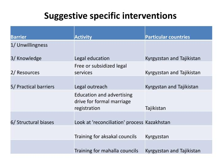Suggestive specific interventions