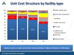 unit cost structure by facility type