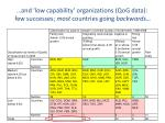 and low capability organizations qog data few successes most countries going backwards