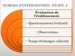 schema d intervention etape 2