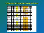 deployment of instruments during the project
