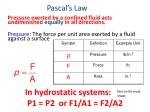 pascal s law