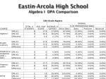eastin arcola high school algebra i dpa comparison