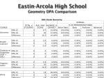 eastin arcola high school geometry dpa comparison